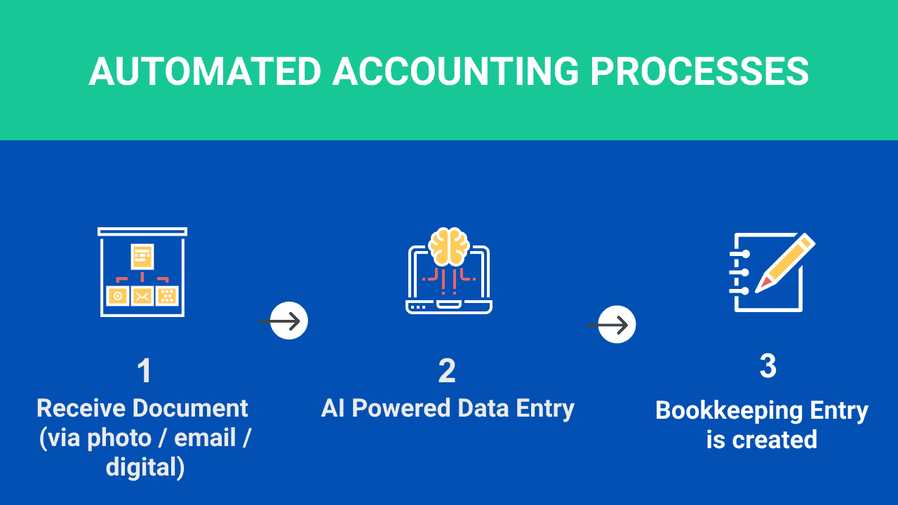 What is an automated accounting system & how can it help my business?